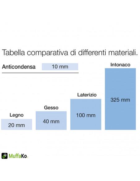 Stucco termoisolante anticondensa Aguaplast kg.9